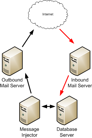 An example of a basic sending infrastructure